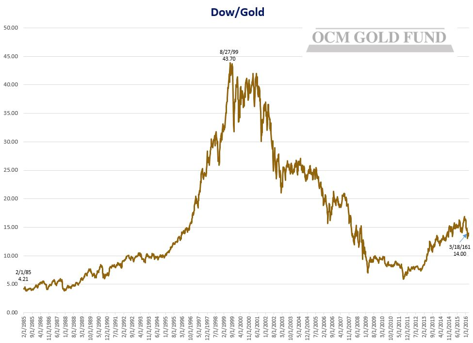 Dow-Gold Chart-2