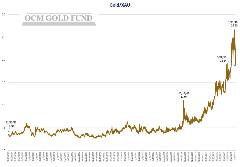 Gold-XAU Chart-2