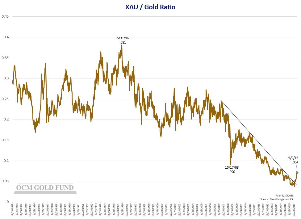 XAU Chart-2