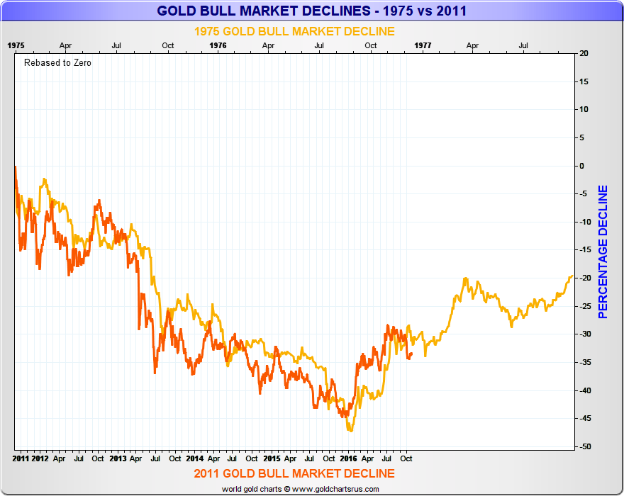 1975-vs-2011-gold-bull-market