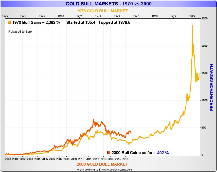 2000-gold-bull-market