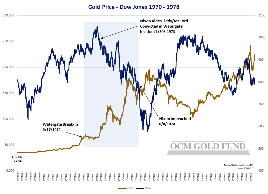 Gold And Us Debt