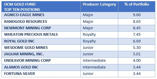 Top 10 Holdings of OCM Gold Fund