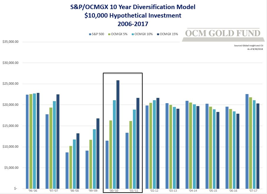 Shows 5%, 10%, or 15% diversification in OCMGX