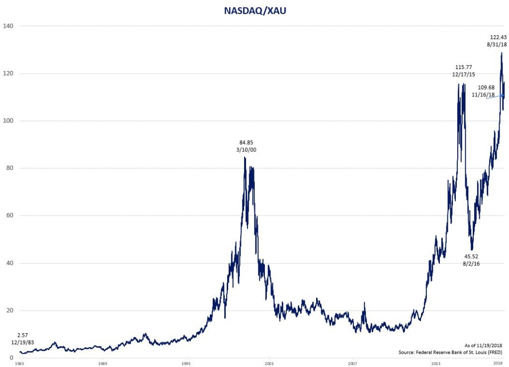 Chart of NASDAQ and XAU Ratio