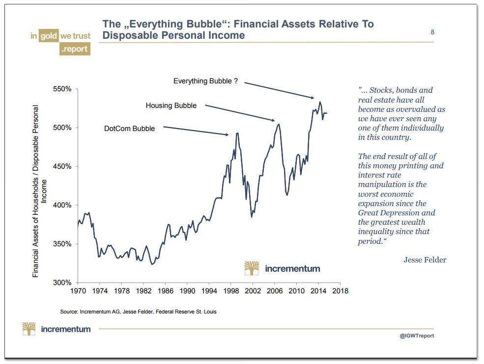 "Form INCREMENTUM shoing past bubbles and predicting future ""everything"" bubble."