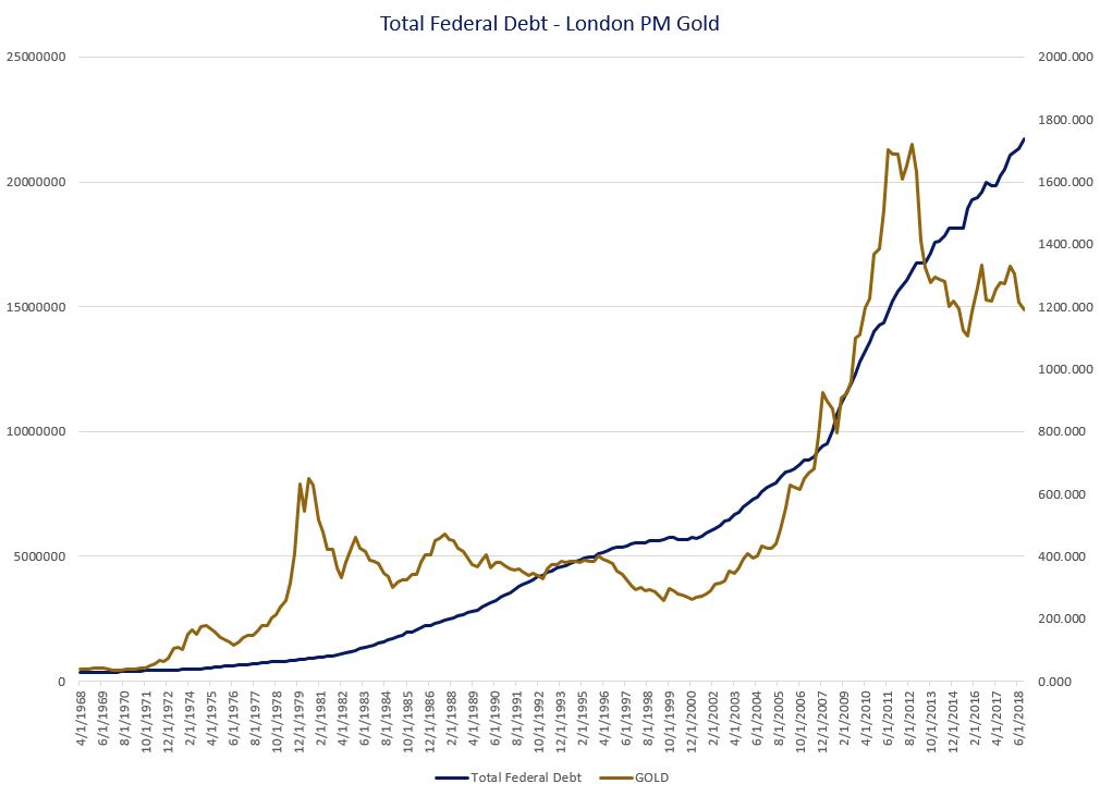 Chart showing Totla Federal Debt and London Gold Ratio