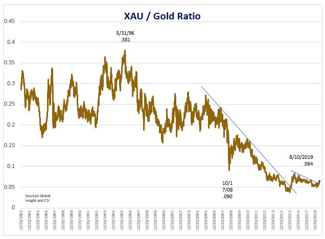 chart of XAU index and gold ratio