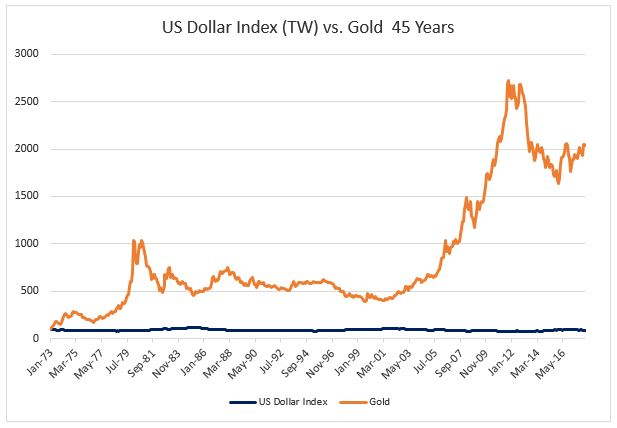 US Dollar Index v Gold 45 years